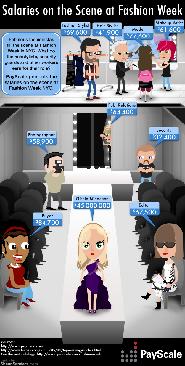 Fashion scene salaries