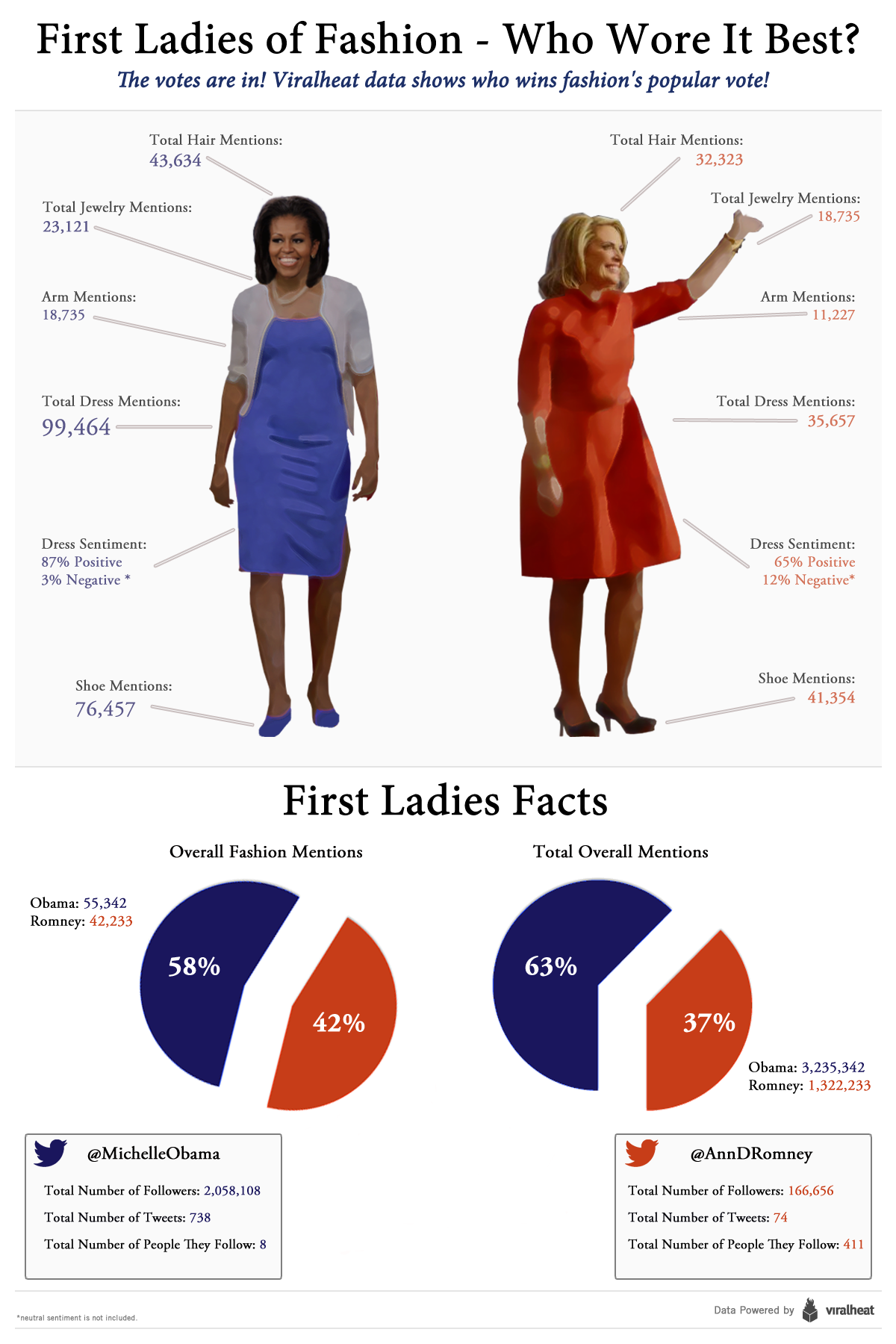 The dressing of the First Ladies in USA